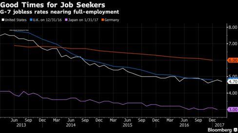 G7各国、ほぼ完全雇用だが