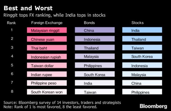 Emerging Asia Rebound in Sight With Trade Caveats