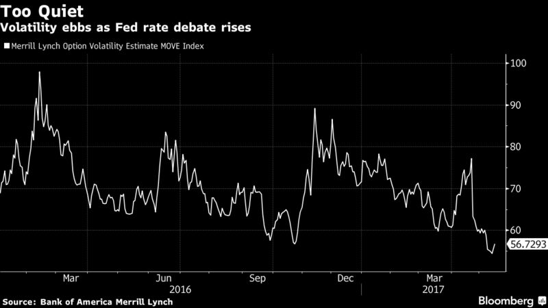 Bond Market Stalemate Exposes Deep Divide on Outlook - Bloomberg