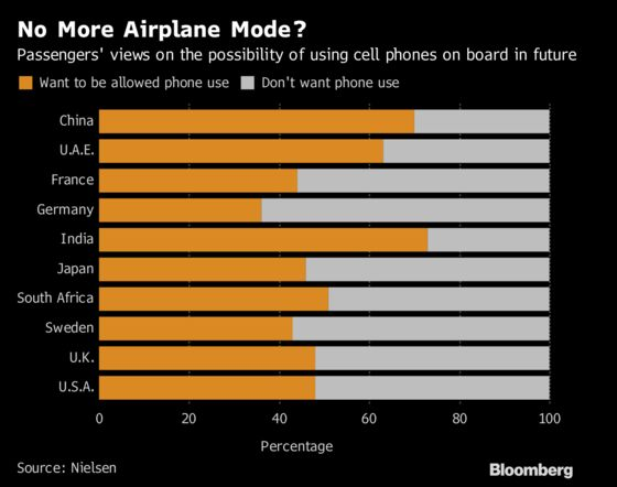 Airline Passengers Are Split Over Using Phones in the Air