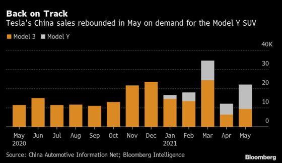 Tesla China-Made Model Y Sales Jump as Bigger Cars Gain Traction