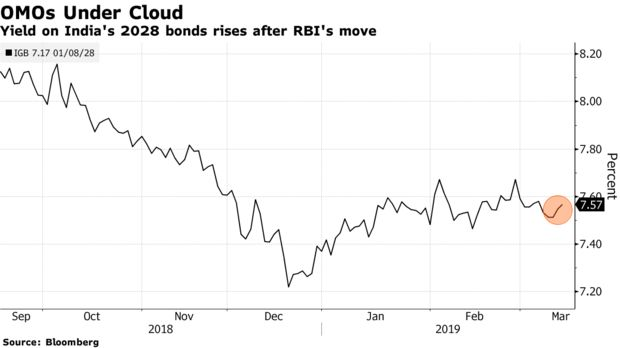 Yield on India's 2028 bonds rises after RBI's move