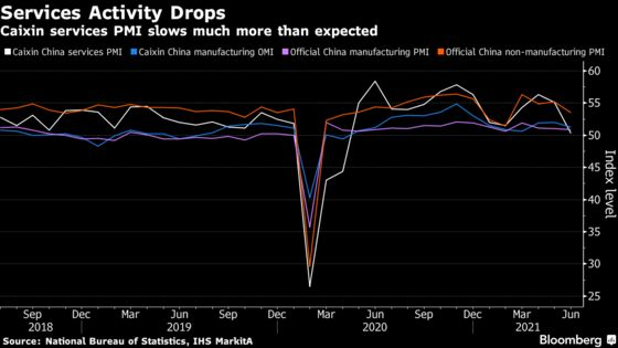 China's Service Sector Slows Substantially in June, Hitting Jobs