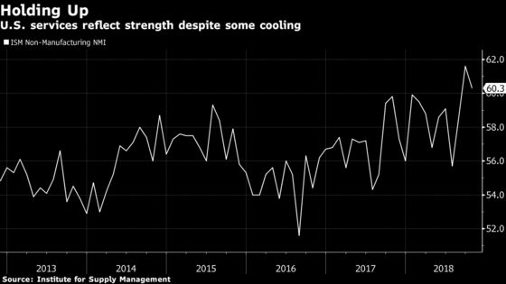 U.S. Service-Industry Expansion Cools From Near-Record Pace
