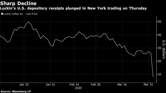 Luckin, China's Starbucks Rival, Plunges on Accounting Probe