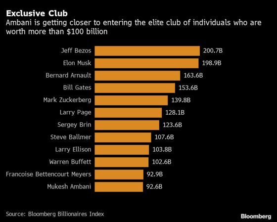 Mukesh Ambani RacesToward World's Exclusive $100 Billion Wealth Club