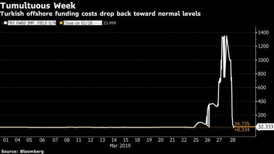 Turkey Struggles to Calm Investors as Lira Selloff Resumes