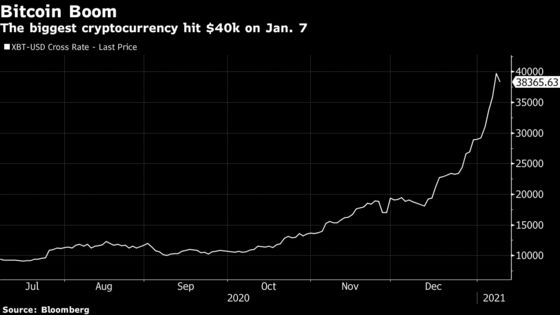 Broker Touts Exotic Bitcoin Bet to Wring Income From Crypto