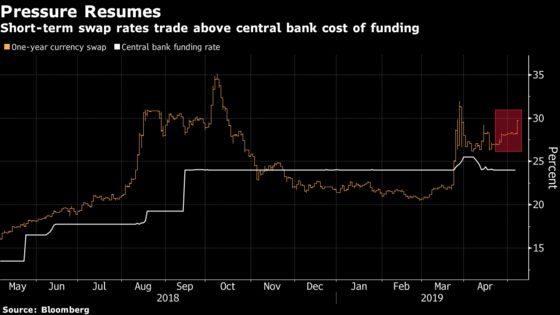Lira Rout Revives Calls for Interest-Rate Hikes as Outlook Dims