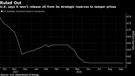 Oil Rises as U.S. Says No Plan to Tap Emergency Stockpiles