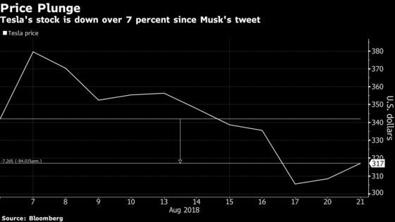Tesla's Turmoil Doesn't Stop Younger Investors From Buying More