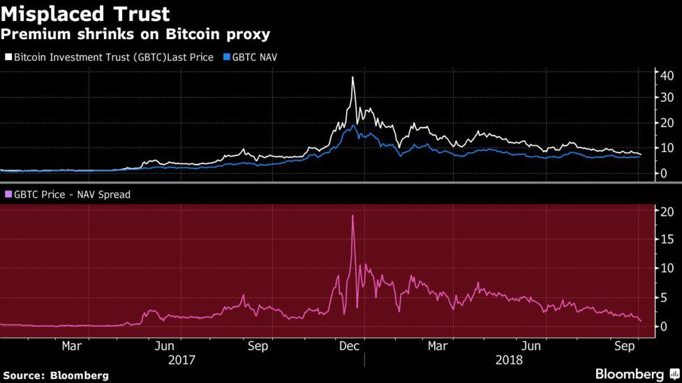 Czy Bitcoin może wrócić do $ 1000? - Bitcoin Investment Trust (OTCMKTS: GBTC)
