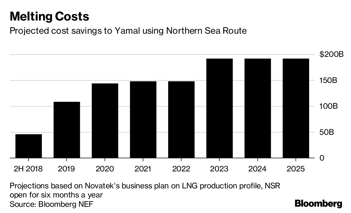 Arctic Ice Melt Opens LNG Energy Trade Route Near North Pole - Bloomberg