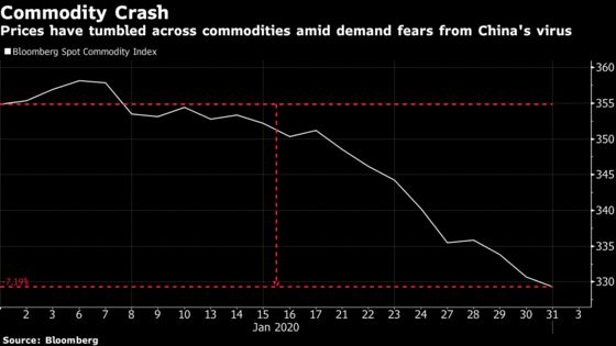 Commodities Hammered in China by Virus-Driven Demand Fears
