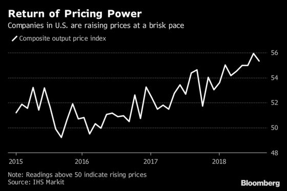 American Companies Are Raising Prices at a Brisk Pace