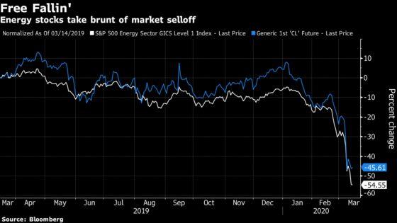 Oil Price War Erases $196 BillionFrom Energy Stocksin a Week