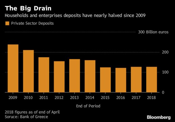 Greek Bad Loans Are a Drag Even After Crisis Shrank Bank Sector