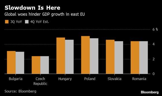 Romanian Economic Slowdown Exceeds Estimates as Stimulus Fades
