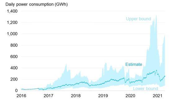 Bitcoin's 2021 Energy Use Has Already Surpassed 2020