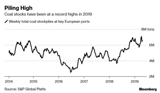 Coal StockpilesGrowat Europe's Ports After Warm Winter