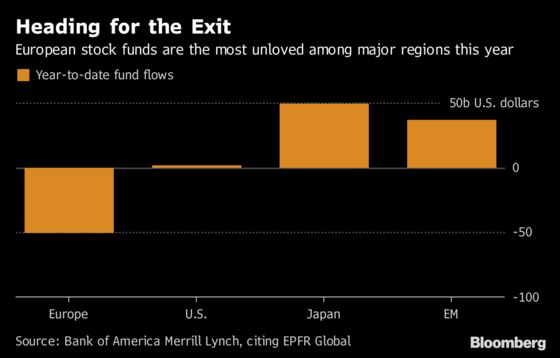 $50 Billion Hole Grows as Carnage Strikes European Stock Funds
