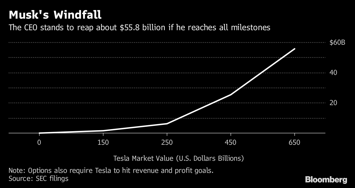Musk S New Pay Deal Could Make Him The World S Richest Man