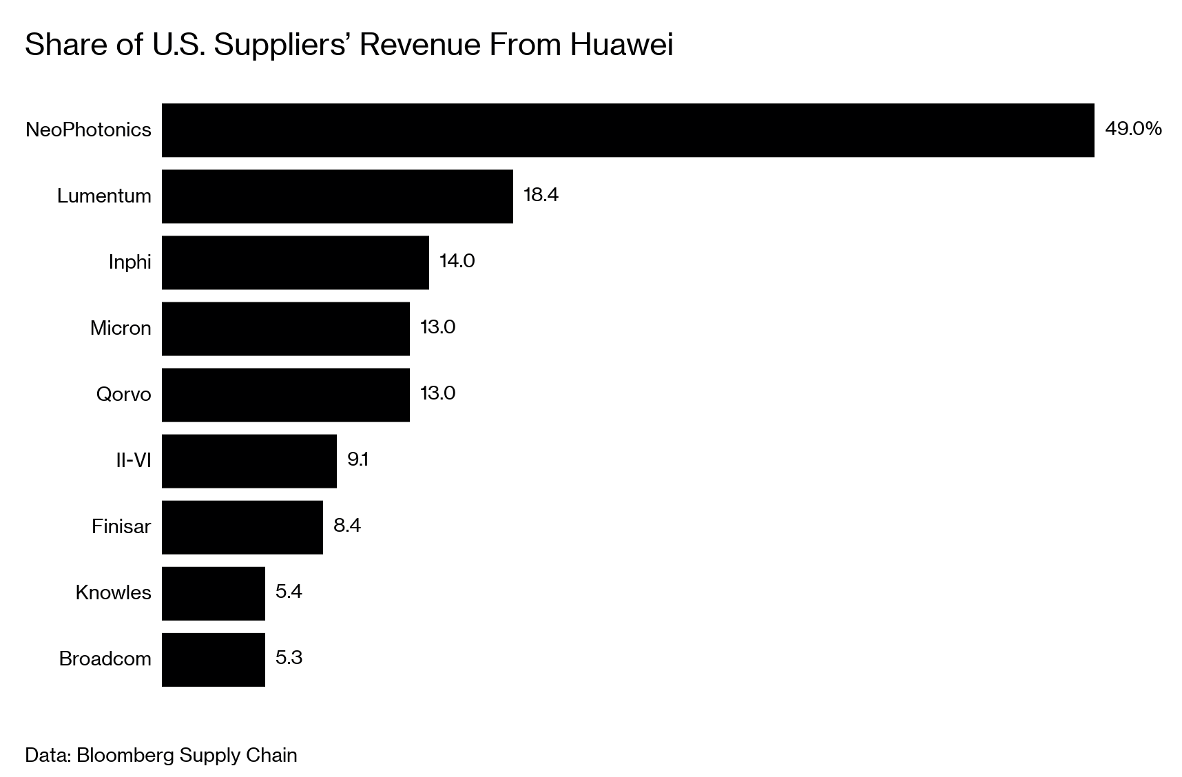 After Huawei, Trump's Blacklist May Lead to a Global Tech