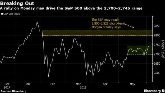 Equity Bulls Take Charge as S&P 500 Tests Top of Trading Range