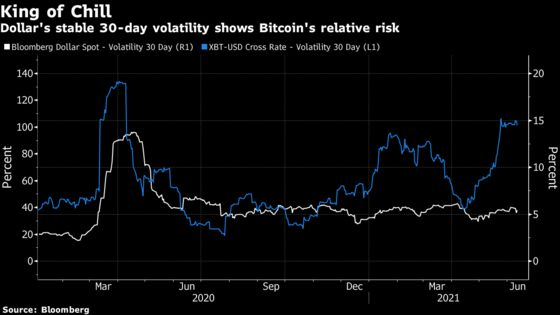 Wall Street Asks If Bitcoin Can Ever Replace Fiat Currencies