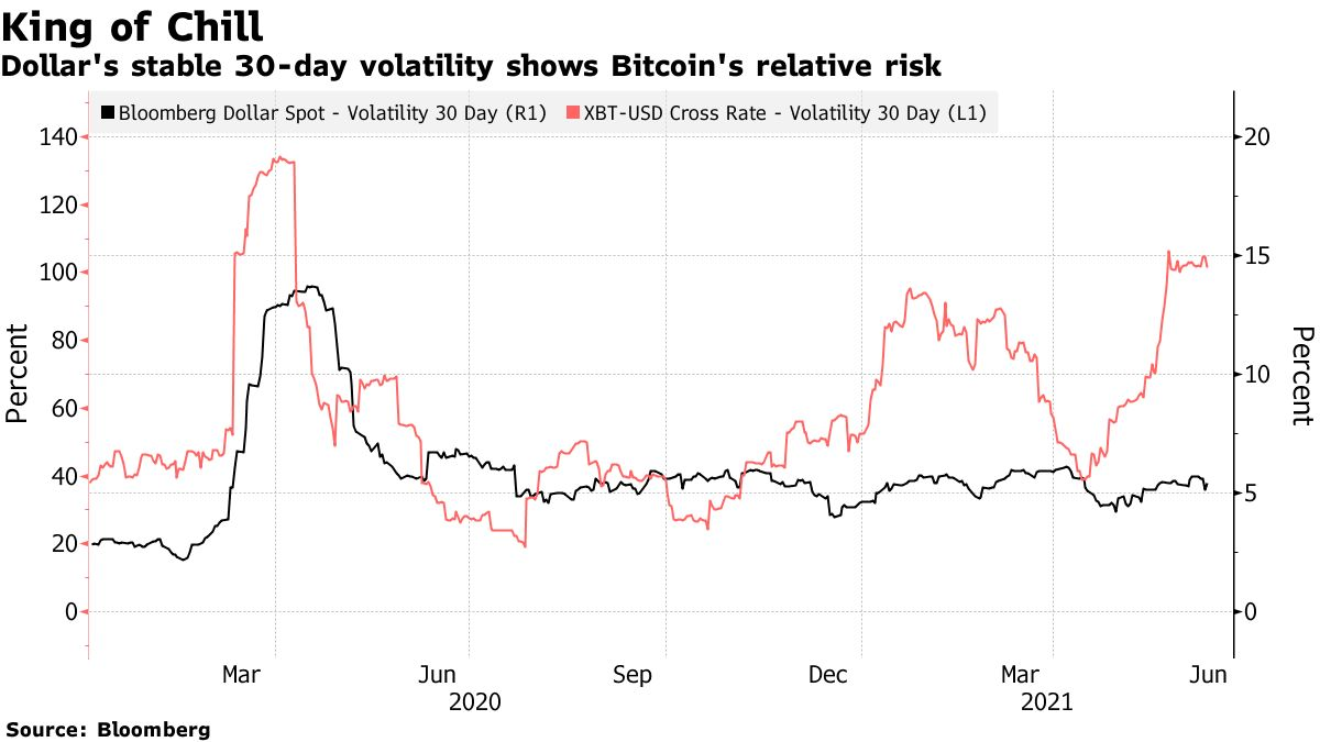 Dollar's stable 30-day volatility shows Bitcoin's relative risk