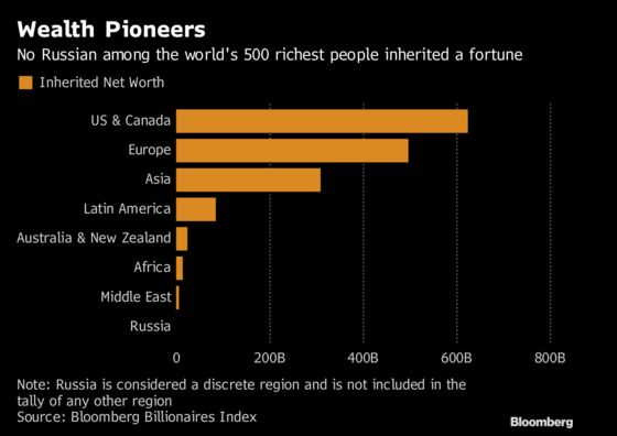 The Tricky Business of Inheriting Billions in Russia
