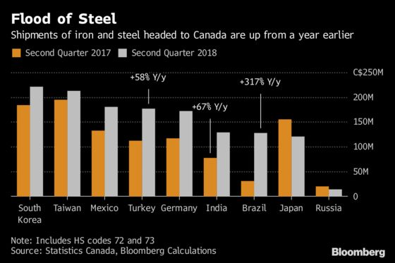 Canada Moves Toward Potential Safeguard Tariffs on Steel Imports