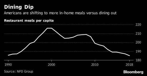 American Eating Habits Are Changing Faster than Fast Food Can Keep Up