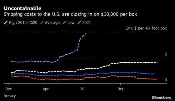 Cost to Ship aBoxload of Goods to U.S. From China Nears $10,000