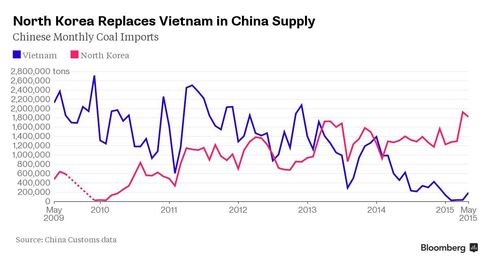 CHART: Vietnam, North Korean coal exports to China