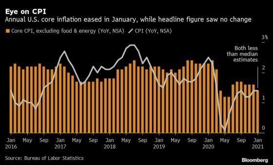 U.S. Core Consumer PricesShow Scant Inflation in Snub to Market
