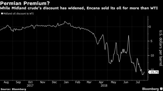Encana Conquers Permian Pipeline Mess, Selling Oil at a Premium