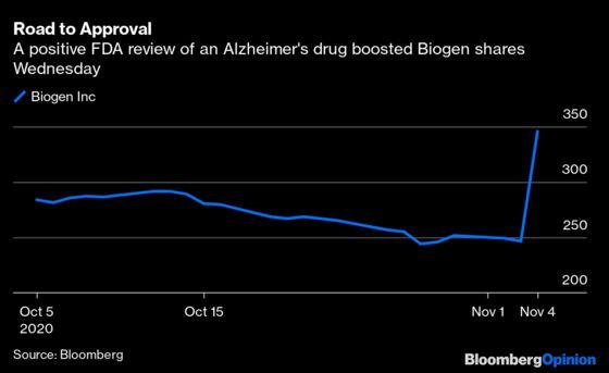 Biogen's $15 Billion Alzheimer's Surge Tarnishes FDA