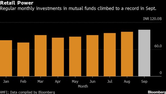 Over$1 Billion of Mutual Fund Inflows Is Flooding Into India's Market Monthly