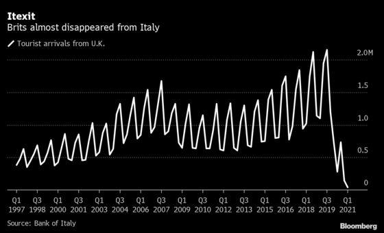 Italy Imposes Quarantine on U.K. Tourists in Blow to Economy