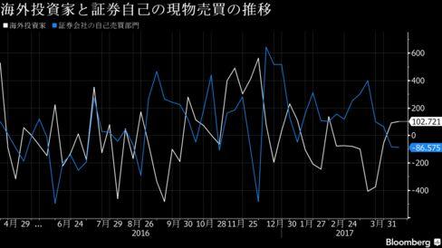 海外投資家と証券自己の現物売買の推移