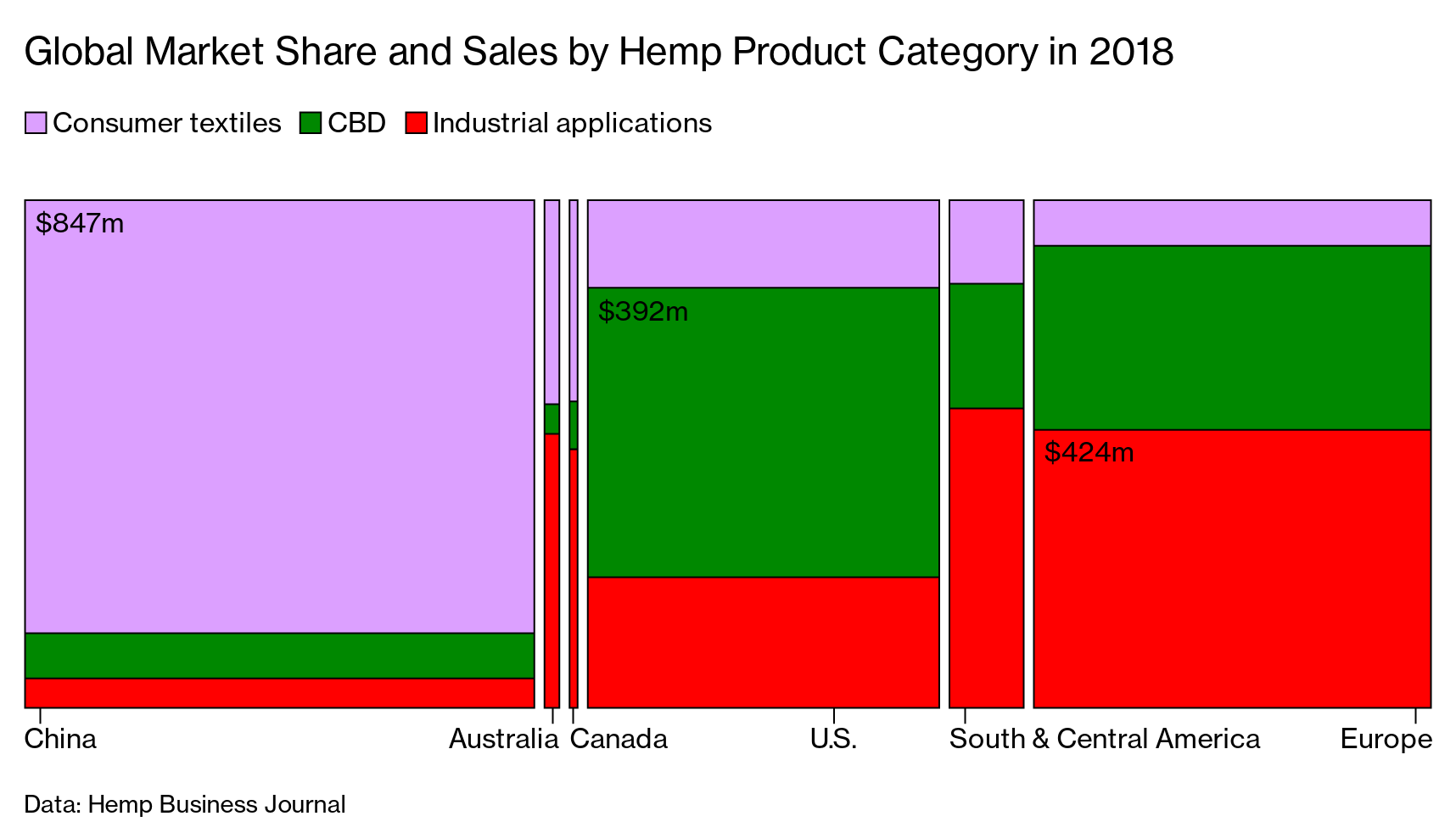 Booming Demand for CBD Is Making Hemp the Cannabis Cash Crop