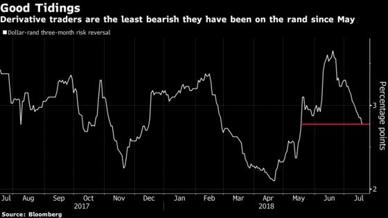 Eye of the Emerging-Market Storm May Have Passed the Rand