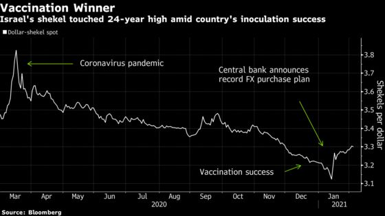 Vaccination Rates Are Driving Many Currencies