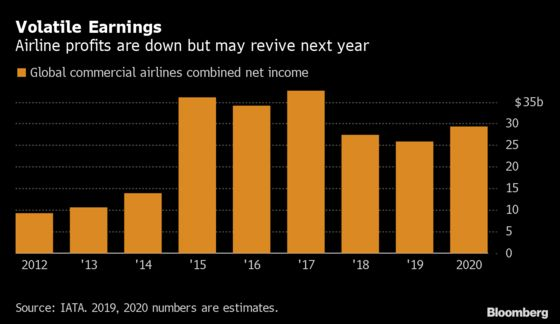 Here's How Miserable 2019 Was for the Airline Industry