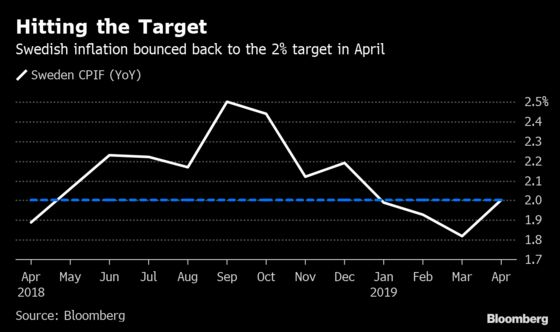 Swedish Inflation Hits Target Again in Relief to Riksbank