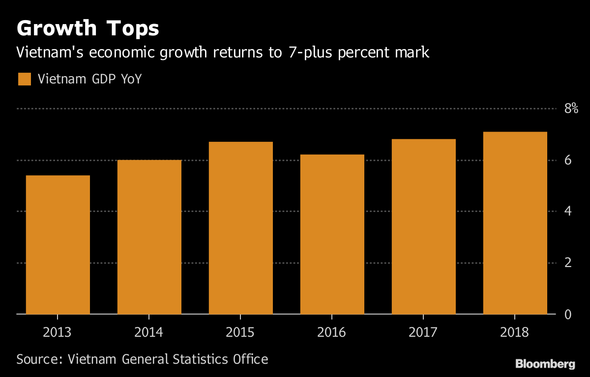 Vietnam Makes a Pitch as an Investor Safe Haven in Trade War - Bloomberg