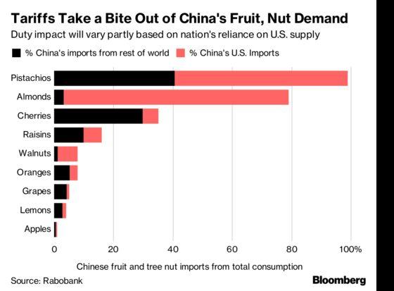 Tariffs Could Dent China's Expensive Taste for U.S. Fruits
