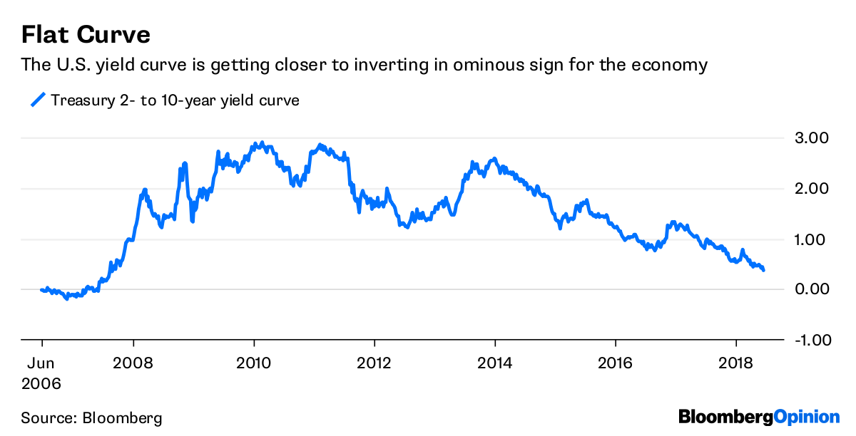 Inverted Yield Curve Is Hiding In Plain Sight Bloomberg