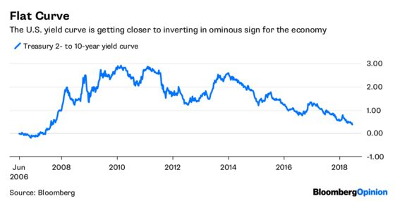 Inverted Yield Curve Is Hiding in Plain Sight